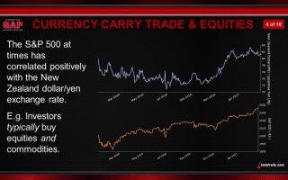 Как определить движение цены на рынке форекс начинающему трейдеру?