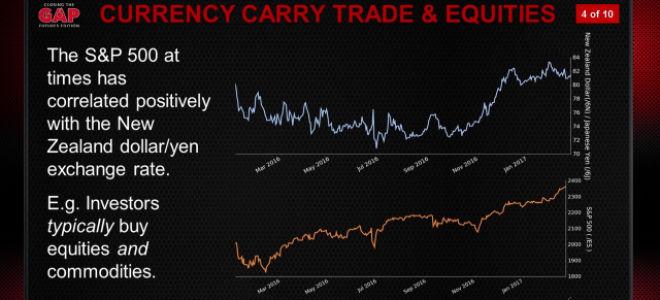 Carry trade (керри трейд) как стратегия форекс