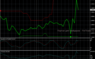 Циклы на рынке форекс: как их использовать в трейдинге?