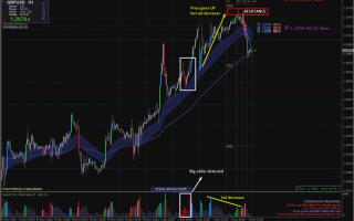 Торговая стратегия pvsra на рынке форекс