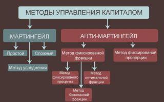 Управление капиталом на форекс подразумевает использование нескольких методов