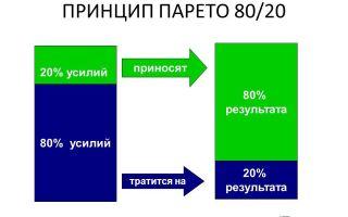 Стратегия усреднения позиций на рынке форекс