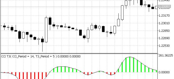 Cоветник cci trader для рынка форекс скачать бесплатно